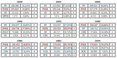 20081003213441-murcia-electoral.jpg