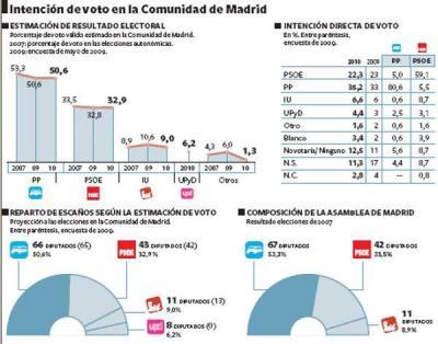 MADRID 2011: INTERPRETANDO UNA ENCUESTA